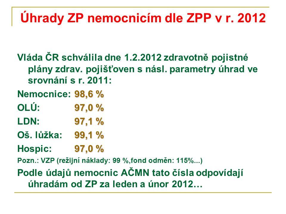 Úhrady ZP nemocnicím dle ZPP v r. 2012 Vláda ČR schválila dne 1.2.2012 zdravotně pojistné plány zdrav. pojišťoven s násl. parametry úhrad ve srovnání
