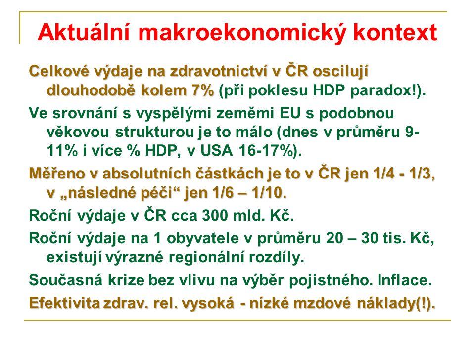 Aktuální makroekonomický kontext Celkové výdaje na zdravotnictví v ČR oscilují dlouhodobě kolem 7% Celkové výdaje na zdravotnictví v ČR oscilují dlouhodobě kolem 7% (při poklesu HDP paradox!).