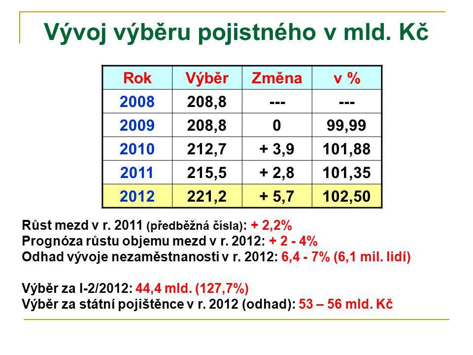 Vývoj výběru pojistného v mld. Kč RokVýběrZměnav % 2008208,8--- 2009208,8099,99 2010212,7+ 3,9101,88 2011215,5+ 2,8101,35 2012221,2+ 5,7102,50 Růst me