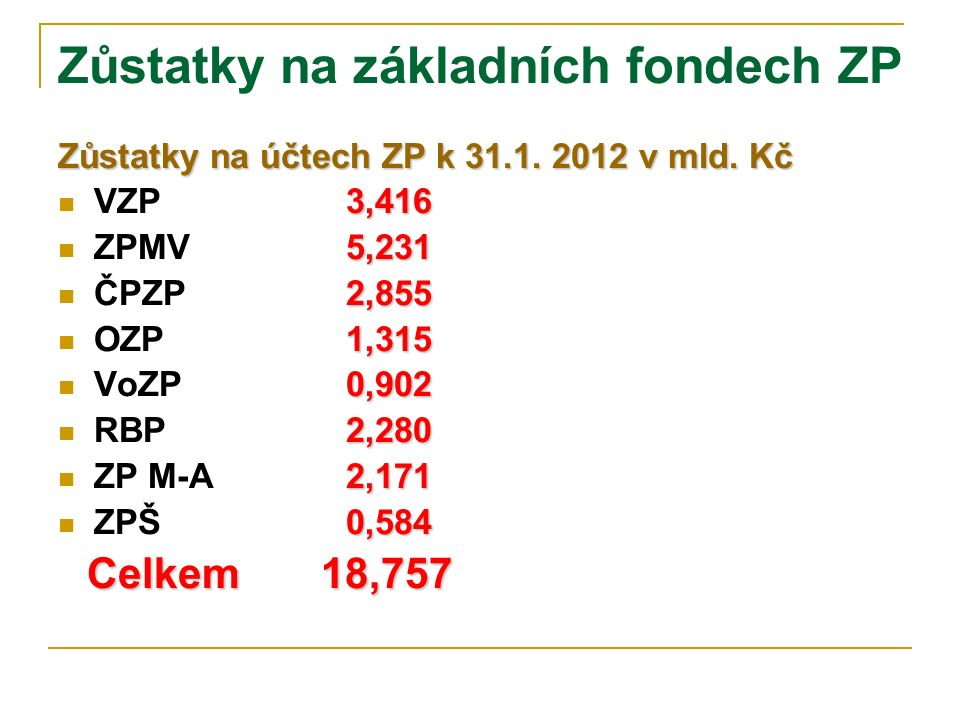 Zůstatky na základních fondech ZP Zůstatky na účtech ZP k 31.1. 2012 v mld. Kč 3,416 VZP 3,416 5,231 ZPMV 5,231 2,855 ČPZP 2,855 1,315 OZP 1,315 0,902