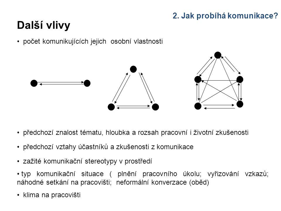 Komunikace v organizační struktuře Závisí na: složitosti organizační struktury přesném vymezení povinností, pravomoci a odpovědnosti jednotlivých článků fungování oficiálních komunikačních cest (rychlost, včasnost a přesnost předávané informace) malém významu šeptandy v organizaci volbě vhodných prostředků přenosu informací na možnosti a kvalitě zpětné vazby v komunikaci mezi nadřízenými a podřízenými kvalitě interpersonální komunikace