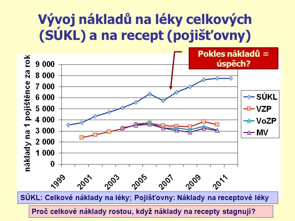 Vývoj nákladů na léky celkových (SÚKL) a na recept (pojišťovny) Proč celkové náklady rostou, když náklady na recepty stagnují? Pokles nákladů = úspěch