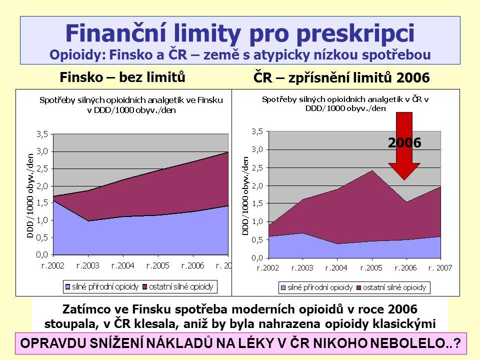 Zatímco ve Finsku spotřeba moderních opioidů v roce 2006 stoupala, v ČR klesala, aniž by byla nahrazena opioidy klasickými Finanční limity pro preskripci Opioidy: Finsko a ČR – země s atypicky nízkou spotřebou Finsko – bez limitů ČR – zpřísnění limitů 2006 2006 OPRAVDU SNÍŽENÍ NÁKLADŮ NA LÉKY V ČR NIKOHO NEBOLELO..