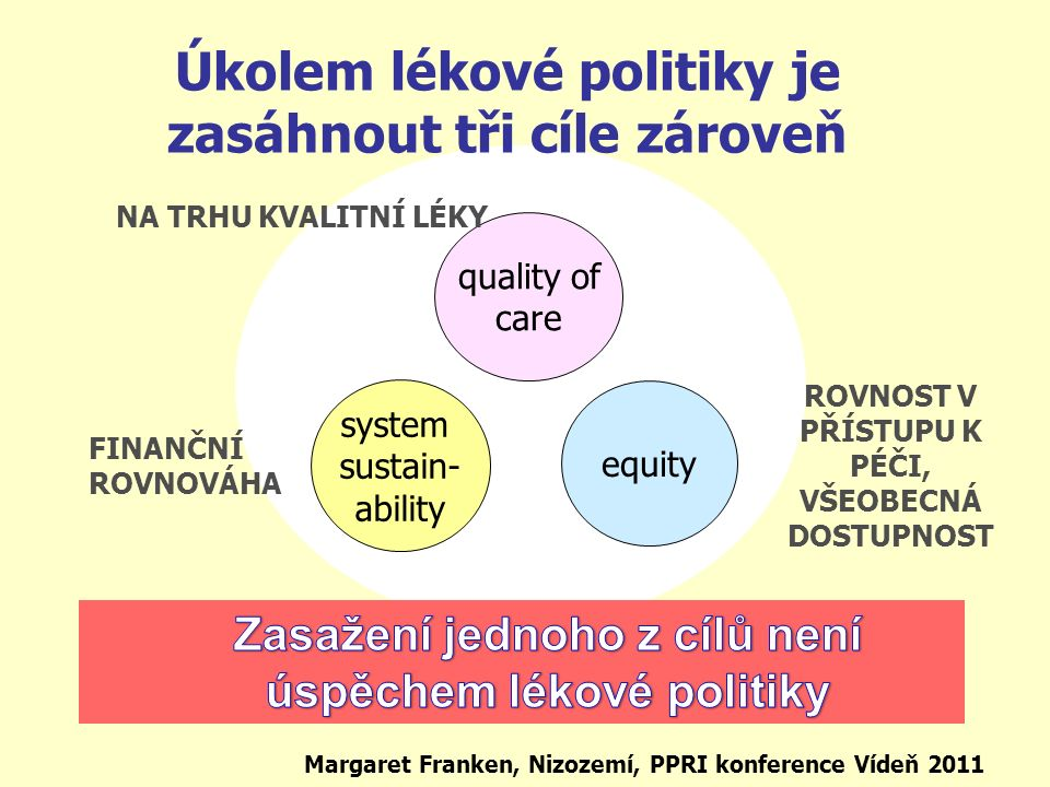 Úkolem lékové politiky je zasáhnout tři cíle zároveň system sustain- ability equity quality of care Margaret Franken, Nizozemí, PPRI konference Vídeň 2011 NA TRHU KVALITNÍ LÉKY ROVNOST V PŘÍSTUPU K PÉČI, VŠEOBECNÁ DOSTUPNOST FINANČNÍ ROVNOVÁHA
