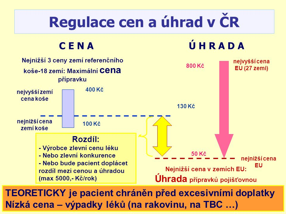 Regulace cen a úhrad v ČR TEORETICKY je pacient chráněn před excesivními doplatky Nízká cena – výpadky léků (na rakovinu, na TBC …) Nejnižší 3 ceny zemí referenčního koše-18 zemí: Maximální cena přípravku nejvyšší zemí cena koše nejnižší cena zemí koše Nejnižší cena v zemích EU: Úhrada přípravků pojišťovnou nejvyšší cena EU (27 zemi) nejnižší cena EU Rozdíl: - Výrobce zlevní cenu léku - Nebo zlevní konkurence - Nebo bude pacient doplácet rozdíl mezi cenou a úhradou (max 5000,- Kč/rok) 400 Kč 100 Kč 130 Kč 800 Kč 50 Kč C E N AÚ H R A D A