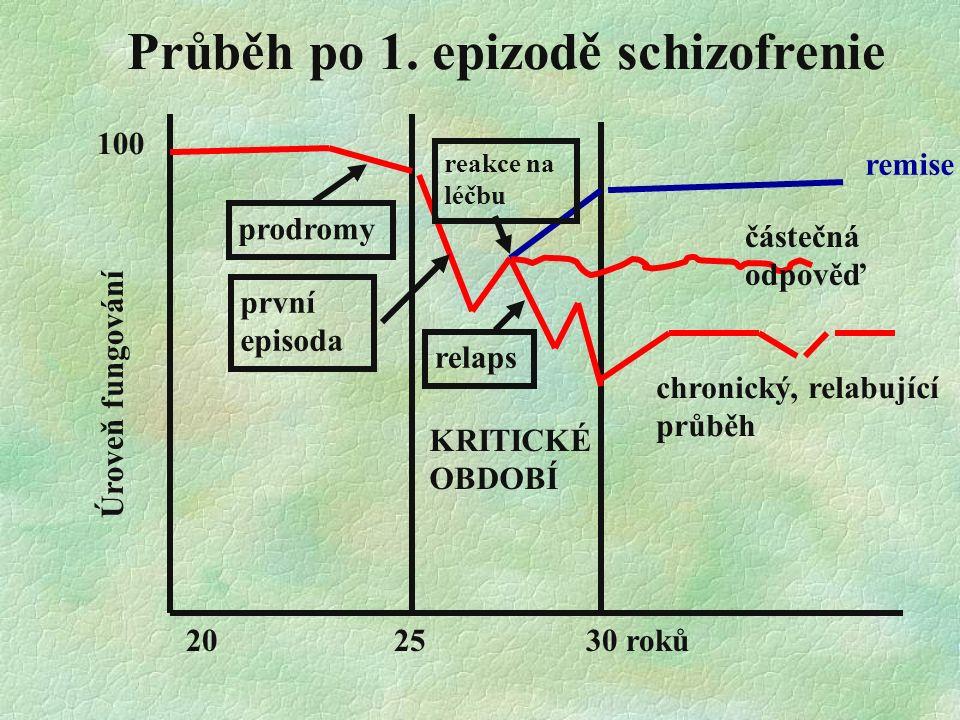 20 25 30 roků remise Průběh po 1. epizodě schizofrenie prodromy první episoda relaps chronický, relabující průběh KRITICKÉ OBDOBÍ částečná odpověď Úro