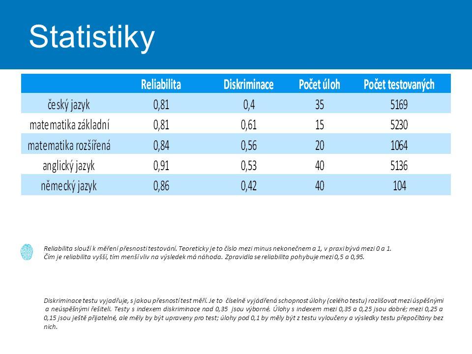 Statistiky Reliabilita slouží k měření přesnosti testování.