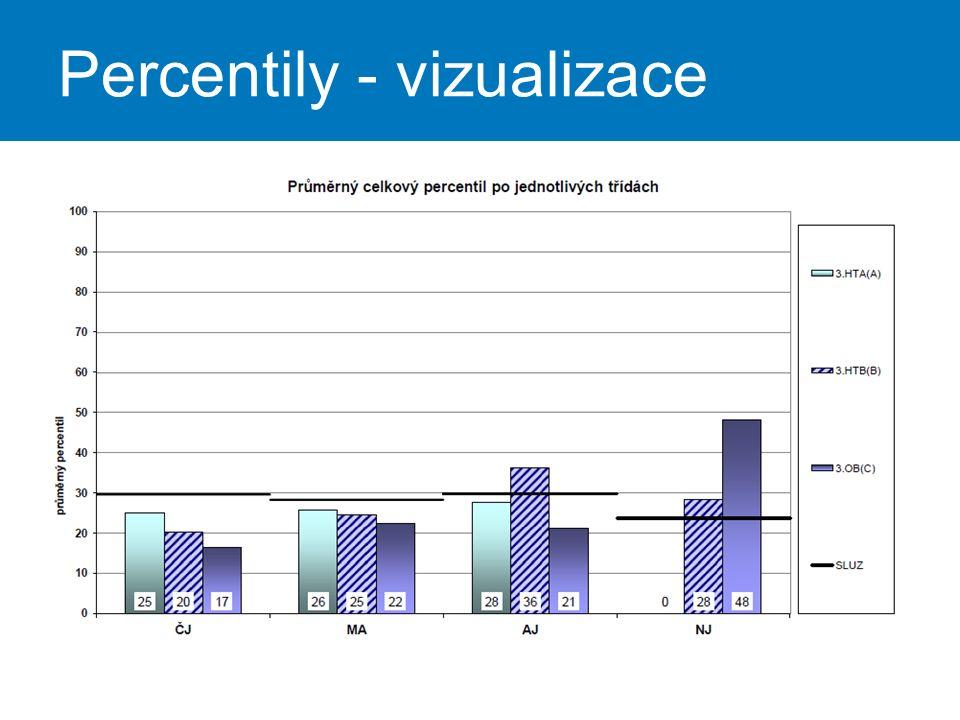 Percentily - vizualizace