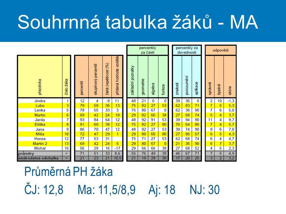 Souhrnná tabulka žáků - MA Průměrná PH žáka ČJ: 12,8 Ma: 11,5/8,9 Aj: 18 NJ: 30