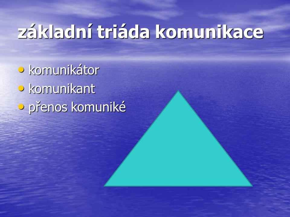 základní triáda komunikace komunikátor komunikátor komunikant komunikant přenos komuniké přenos komuniké