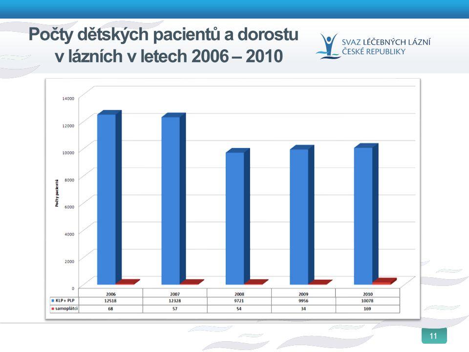 11 Počty dětských pacientů a dorostu v lázních v letech 2006 – 2010