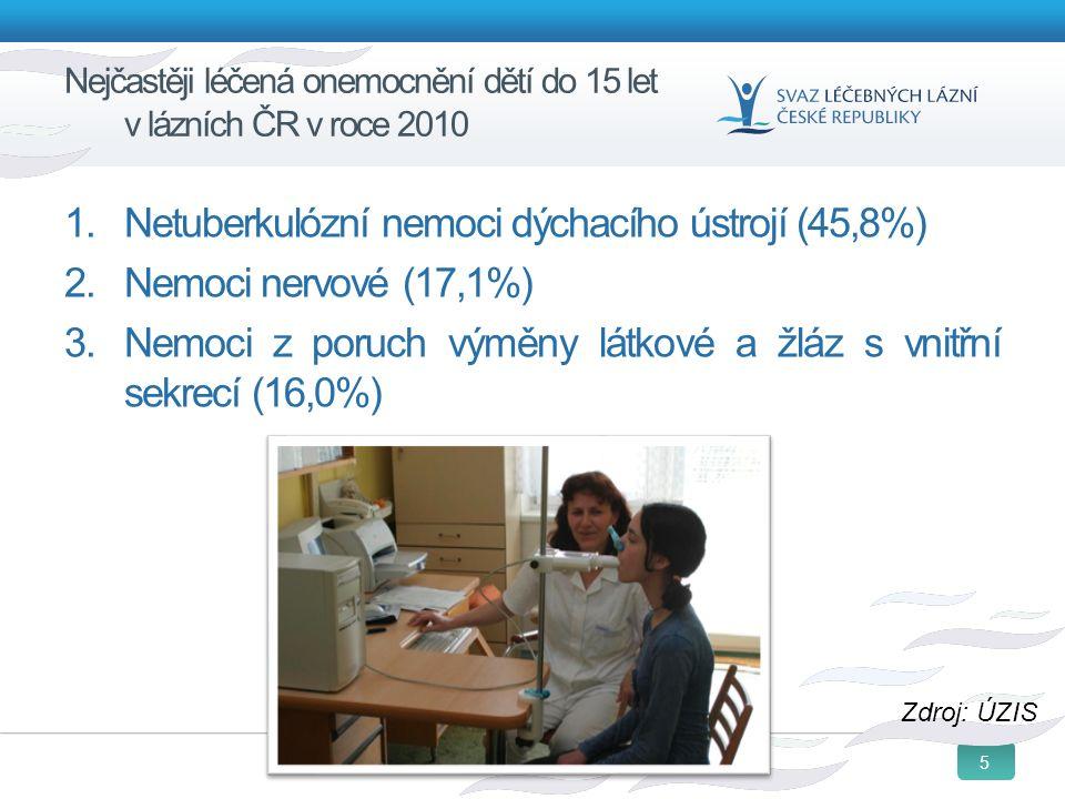 5 Nejčastěji léčená onemocnění dětí do 15 let v lázních ČR v roce 2010 1. Netuberkulózní nemoci dýchacího ústrojí (45,8%) 2. Nemoci nervové (17,1%) 3.