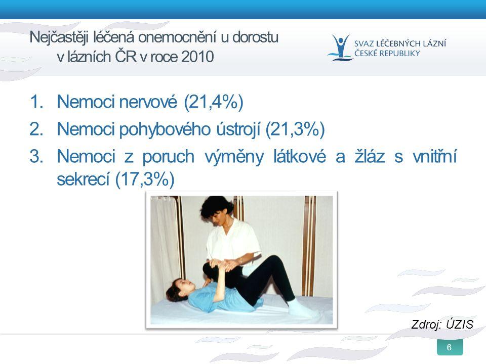 6 Nejčastěji léčená onemocnění u dorostu v lázních ČR v roce 2010 1. Nemoci nervové (21,4%) 2. Nemoci pohybového ústrojí (21,3%) 3. Nemoci z poruch vý