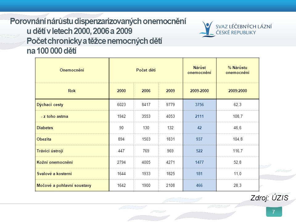 7 Porovnání nárůstu dispenzarizovaných onemocnění u dětí v letech 2000, 2006 a 2009 Počet chronicky a těžce nemocných dětí na 100 000 dětí Zdroj: ÚZIS OnemocněníPočet dětí Nárůst onemocnění % Nárůstu onemocnění Rok2000200620092009-20002009:2000 Dýchací cesty602384179779375662,3 - z toho astma1942355340532111108,7 Diabetes901301324246,6 Obezita89415031831937104,8 Trávící ústrojí447769969522116,7 Kožní onemocnění279440054271147752,8 Svalové a kosterní16441933182518111,0 Močové a pohlavní soustavy16421900210846628,3