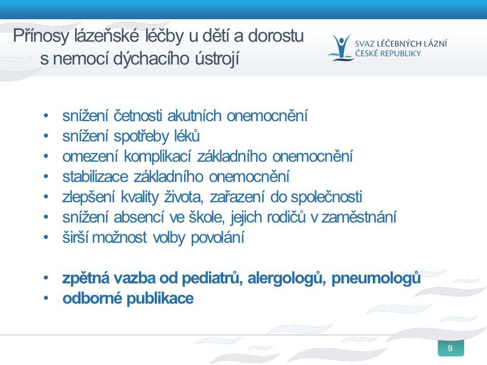 9 Přínosy lázeňské léčby u dětí a dorostu s nemocí dýchacího ústrojí snížení četnosti akutních onemocnění snížení spotřeby léků omezení komplikací zák