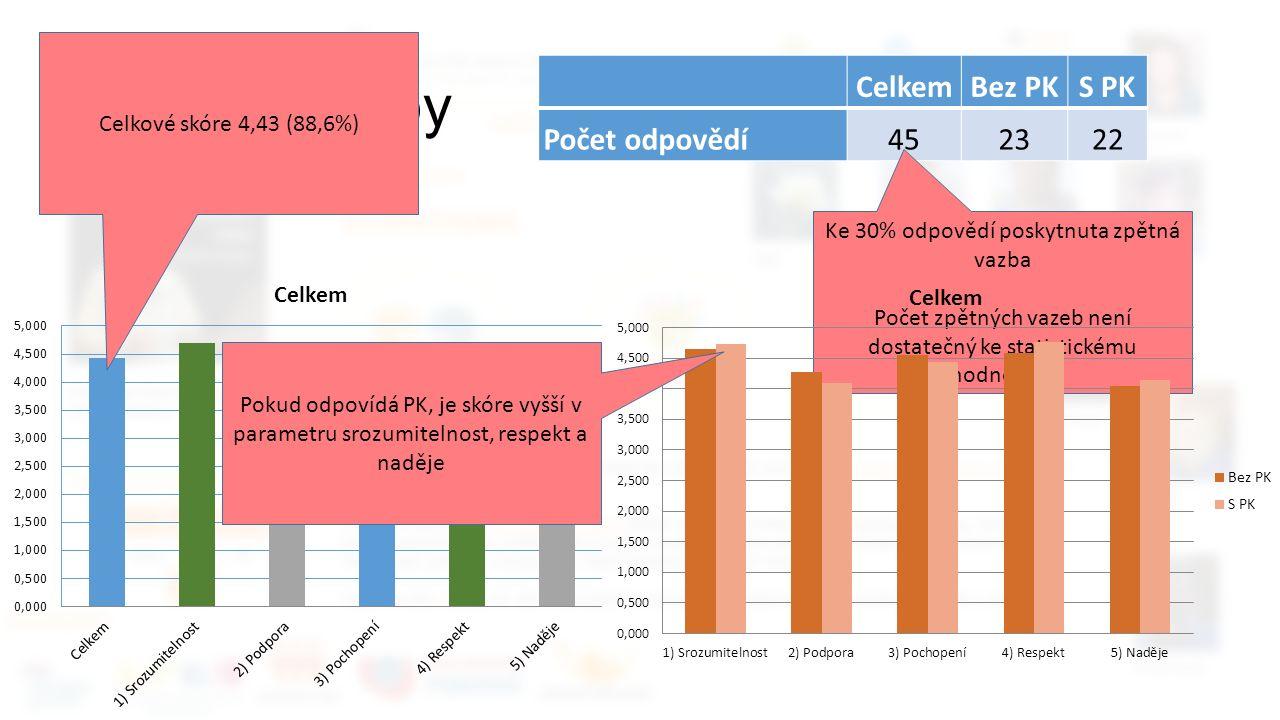Zpětné vazby CelkemBez PKS PK Počet odpovědí452322 Ke 30% odpovědí poskytnuta zpětná vazba Počet zpětných vazeb není dostatečný ke statistickému hodnocení Celkové skóre 4,43 (88,6%) Pokud odpovídá PK, je skóre vyšší v parametru srozumitelnost, respekt a naděje