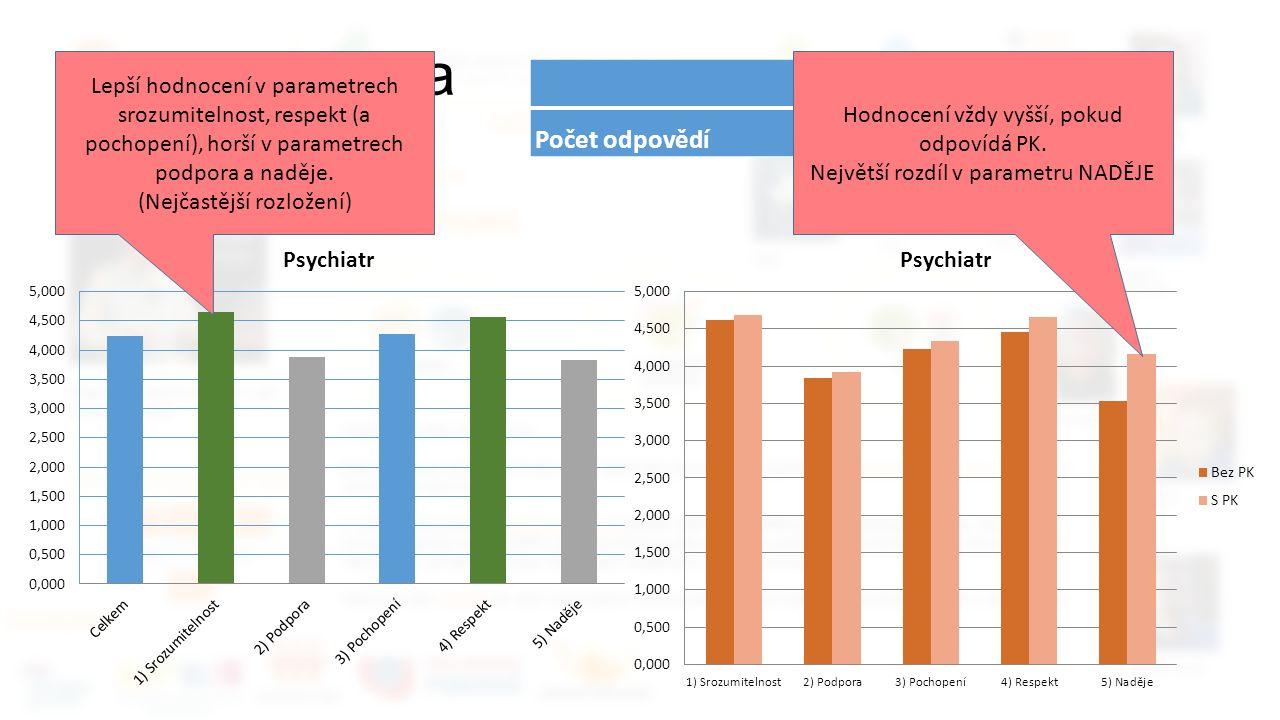 Zpětná vazba Psychiatr CelkemBez PKS PK Počet odpovědí2613 Lepší hodnocení v parametrech srozumitelnost, respekt (a pochopení), horší v parametrech podpora a naděje.