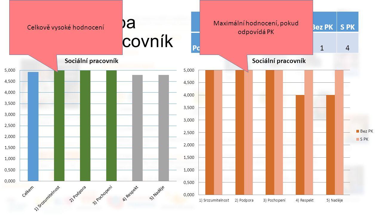 Zpětná vazba Sociální pracovník CelkemBez PKS PK Počet odpovědí514 Celkově vysoké hodnocení Maximální hodnocení, pokud odpovídá PK
