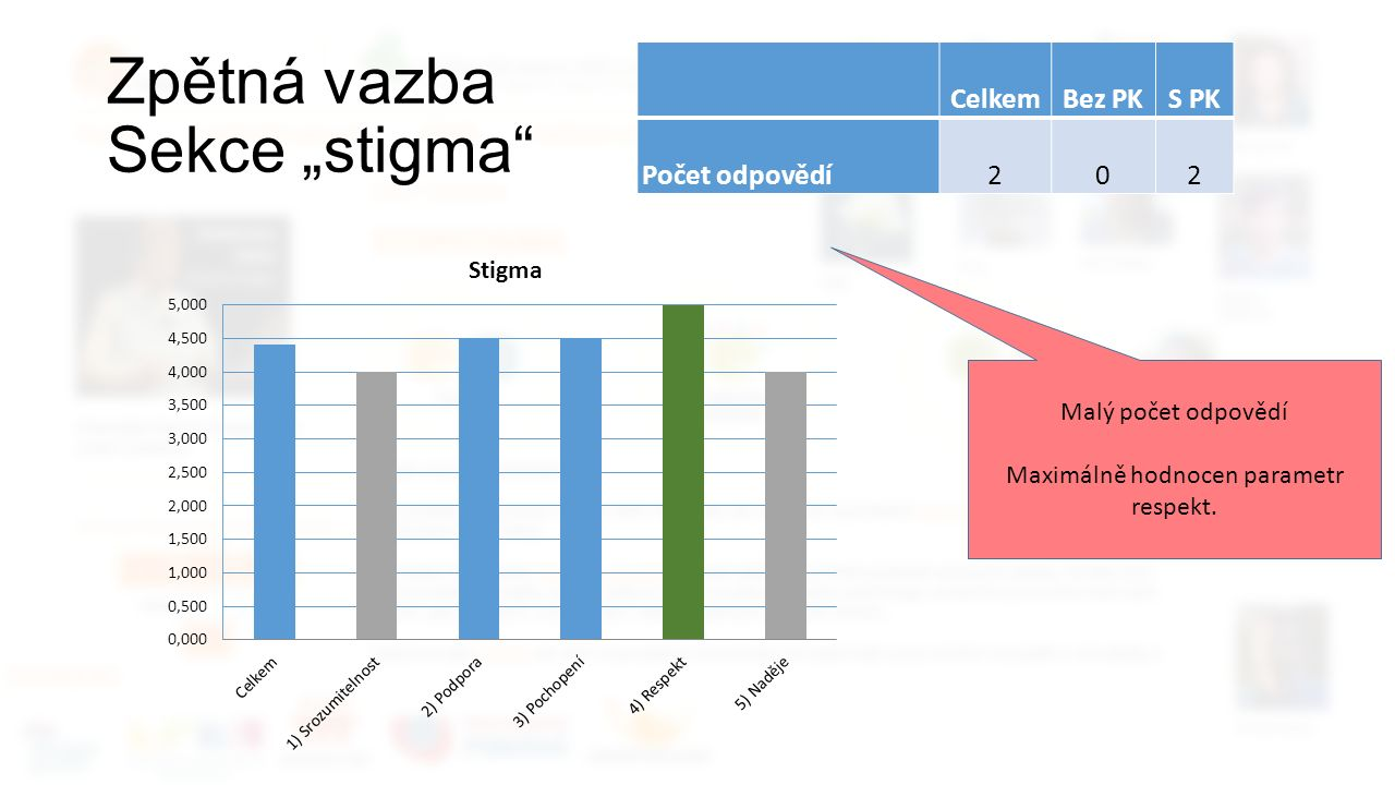 """Zpětná vazba Sekce """"stigma CelkemBez PKS PK Počet odpovědí202 Malý počet odpovědí Maximálně hodnocen parametr respekt."""