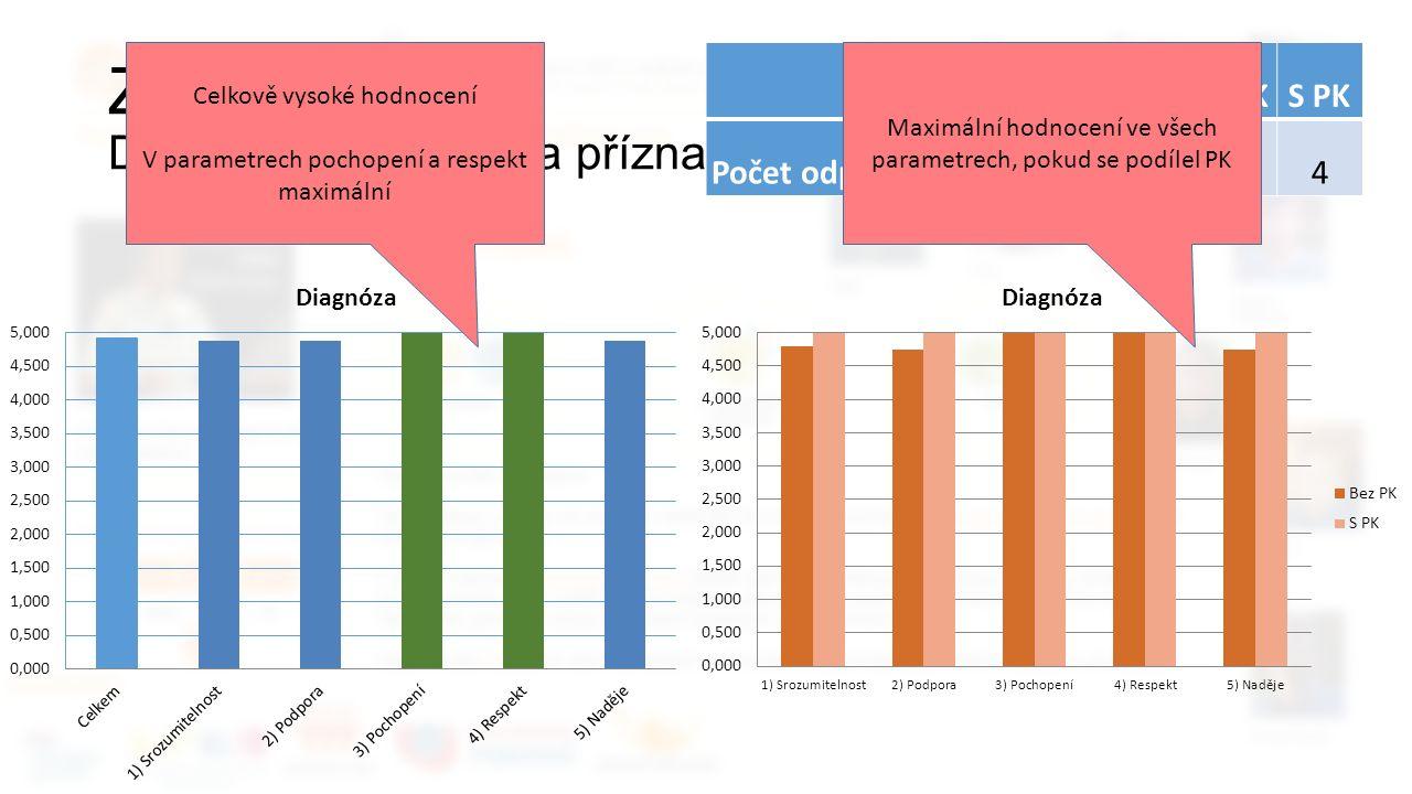 Zpětná vazba Dotazy na diagnózu a příznaky CelkemBez PKS PK Počet odpovědí954 Celkově vysoké hodnocení V parametrech pochopení a respekt maximální Maximální hodnocení ve všech parametrech, pokud se podílel PK