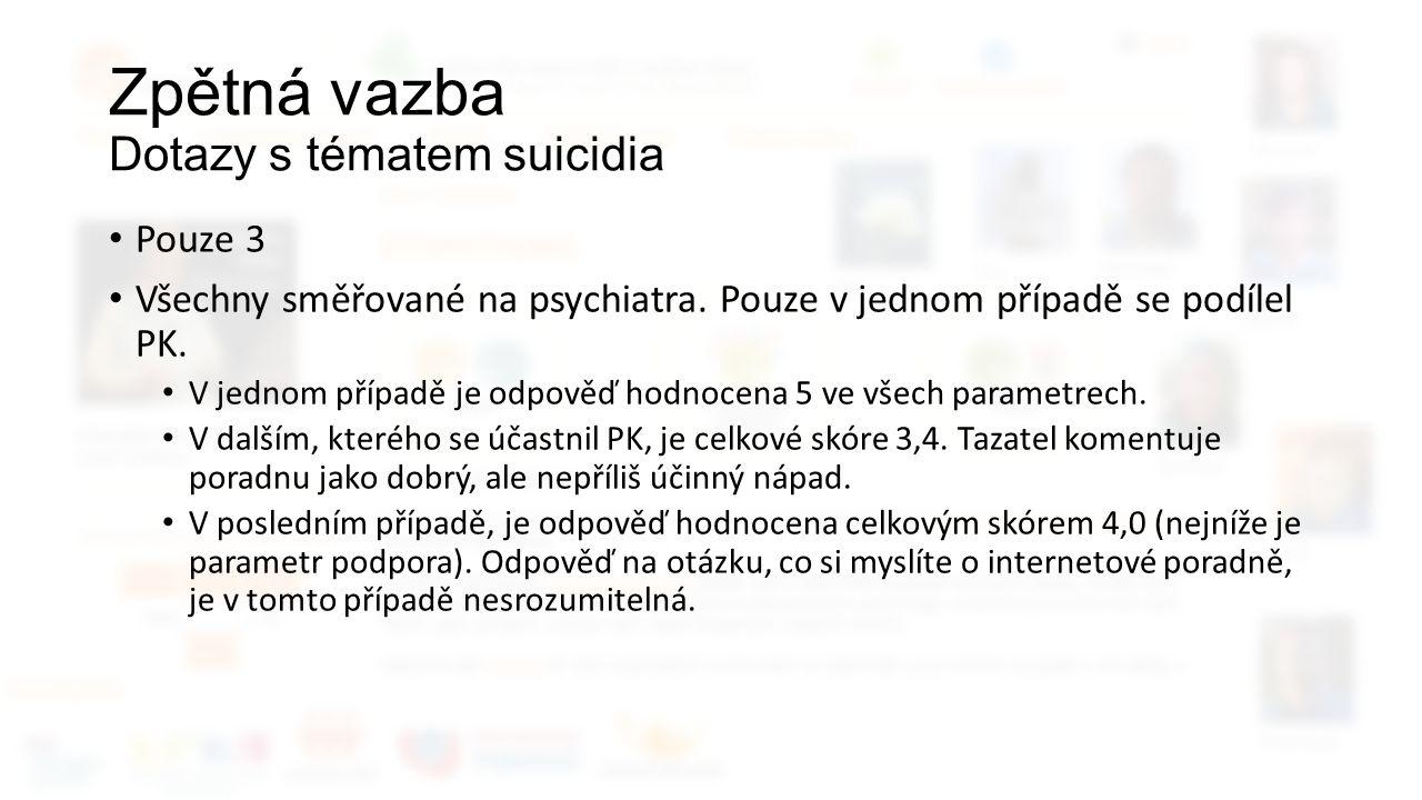 Zpětná vazba Dotazy s tématem suicidia Pouze 3 Všechny směřované na psychiatra.