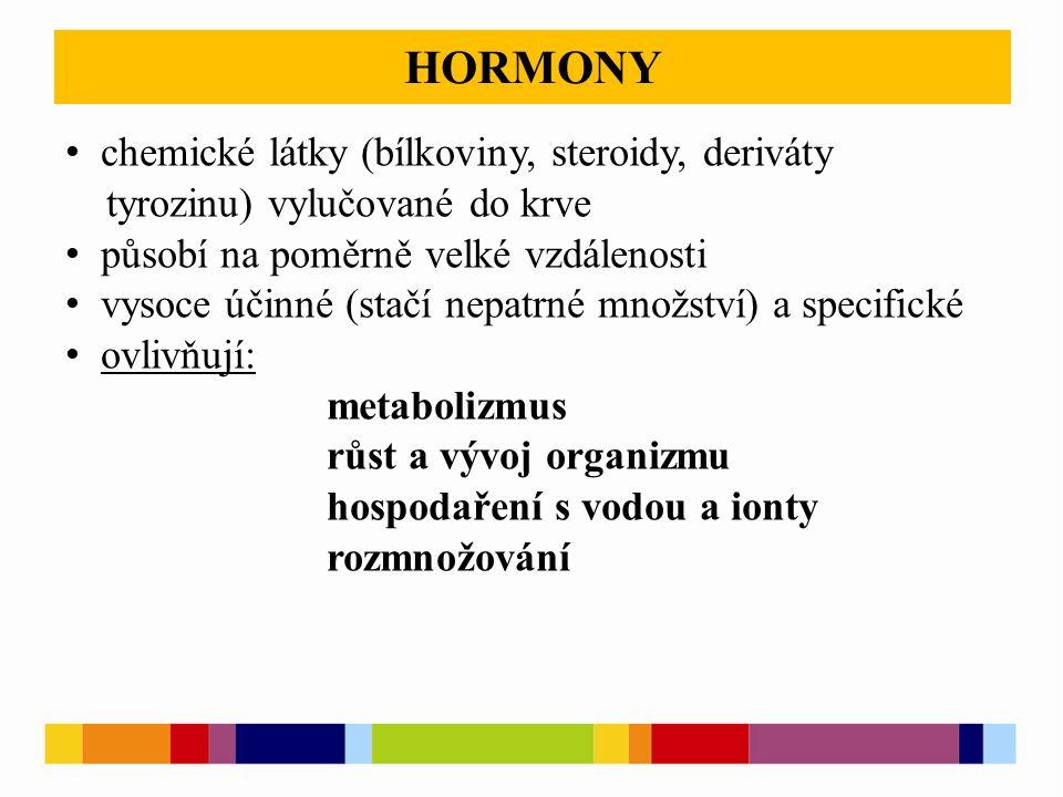 HORMONY chemické látky (bílkoviny, steroidy, deriváty tyrozinu) vylučované do krve působí na poměrně velké vzdálenosti vysoce účinné (stačí nepatrné množství) a specifické ovlivňují: metabolizmus růst a vývoj organizmu hospodaření s vodou a ionty rozmnožování