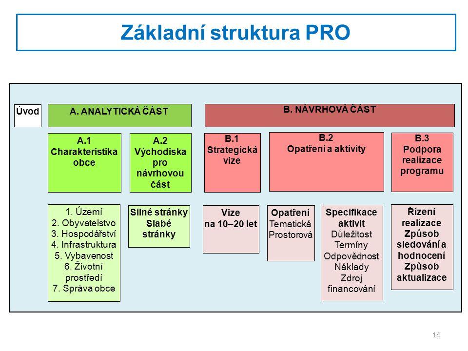 Základní struktura PRO A.2 Východiska pro návrhovou část A.1 Charakteristika obce B.1 Strategická vize B.3 Podpora realizace programu B.2 Opatření a aktivity A.