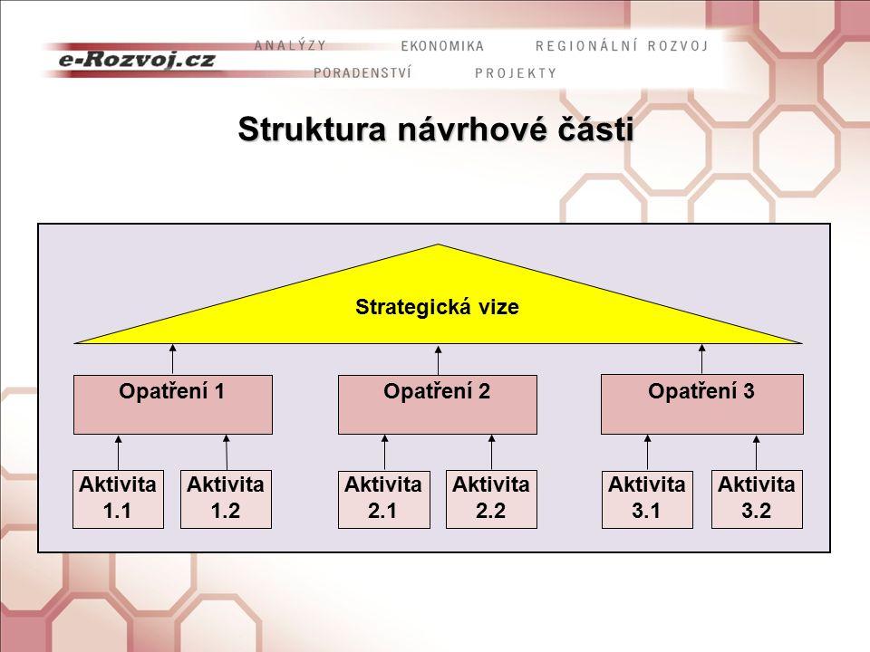 Struktura návrhové části Opatření 1 Strategická vize Opatření 2 Opatření 3 Aktivita 1.1 Aktivita 3.2 Aktivita 3.1 Aktivita 2.2 Aktivita 2.1 Aktivita 1.2