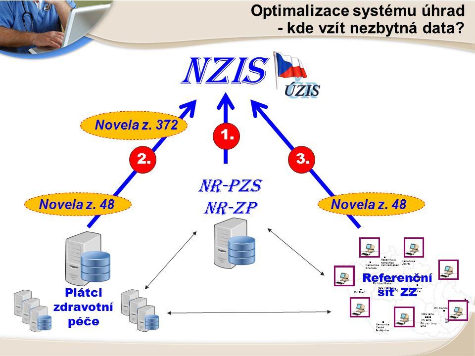 NZIS Optimalizace systému úhrad - kde vzít nezbytná data.