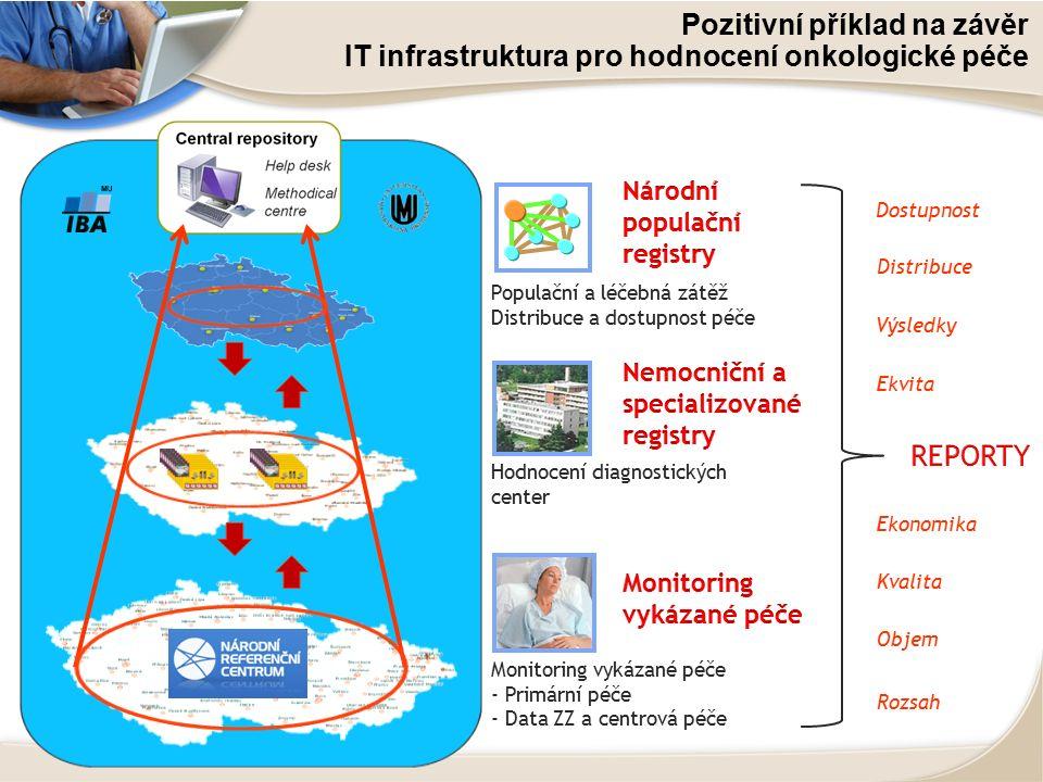 Pozitivní příklad na závěr IT infrastruktura pro hodnocení onkologické péče Monitoring vykázané péče - Primární péče - Data ZZ a centrová péče Hodnocení diagnostických center Populační a léčebná zátěž Distribuce a dostupnost péče Rozsah Ekvita Dostupnost Kvalita Výsledky Ekonomika Distribuce Objem
