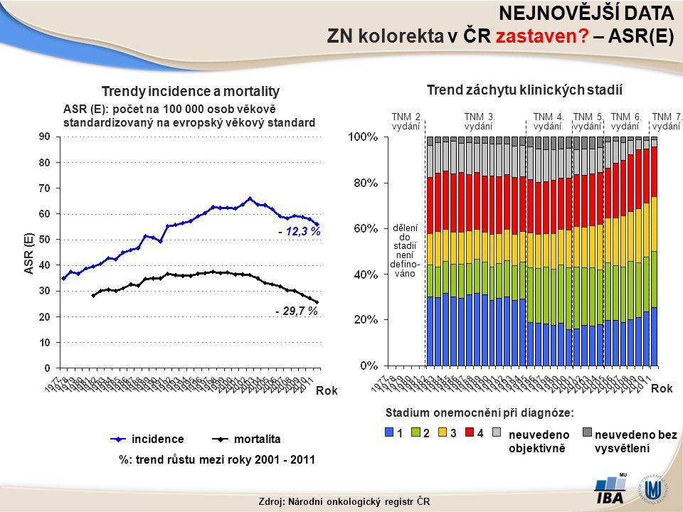 ASR (E) ASR (E): počet na 100 000 osob věkově standardizovaný na evropský věkový standard - 12,3 % - 29,7 % Rok Trend záchytu klinických stadií Stadiu