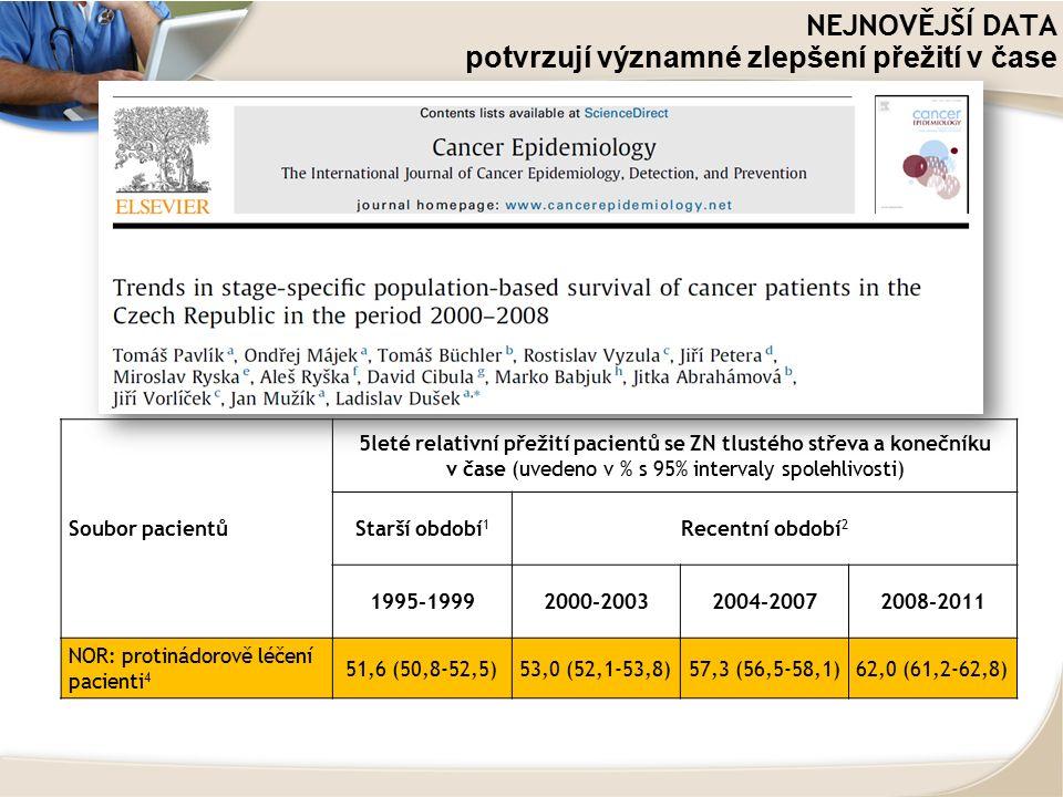 NEJNOVĚJŠÍ DATA potvrzují významné zlepšení přežití v čase Soubor pacientů 5leté relativní přežití pacientů se ZN tlustého střeva a konečníku v čase (uvedeno v % s 95% intervaly spolehlivosti) Starší období 1 Recentní období 2 1995-19992000-20032004-20072008-2011 NOR: protinádorově léčení pacienti 4 51,6 (50,8-52,5)53,0 (52,1-53,8)57,3 (56,5-58,1)62,0 (61,2-62,8)