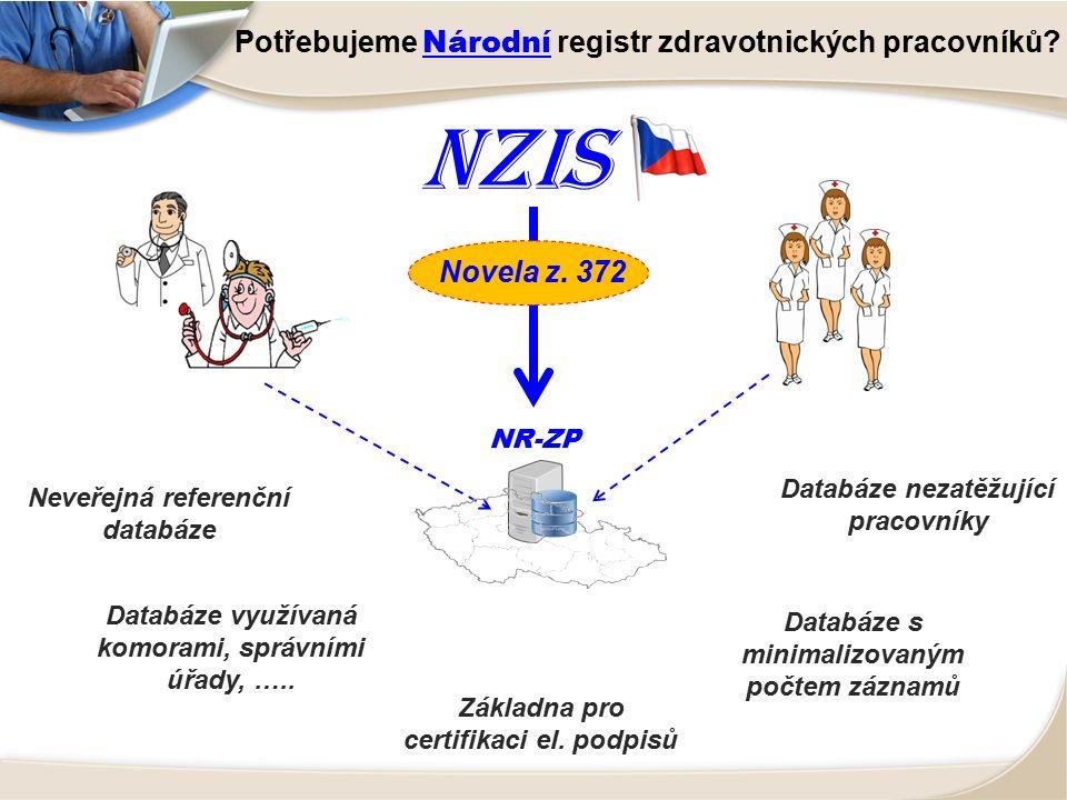 NZIS Potřebujeme Národní registr zdravotnických pracovníků? NR-ZP Neveřejná referenční databáze Databáze využívaná komorami, správními úřady, ….. Zákl