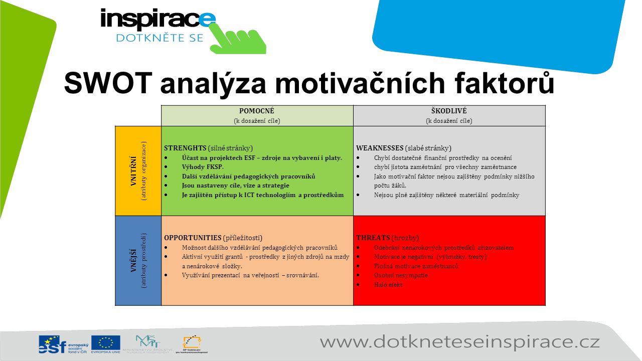 SWOT analýza motivačních faktorů POMOCNÉ (k dosažení cíle) ŠKODLIVÉ (k dosažení cíle) VNITŘNÍ (atributy organizace) STRENGHTS (silné stránky)  Účast na projektech ESF – zdroje na vybavení i platy.