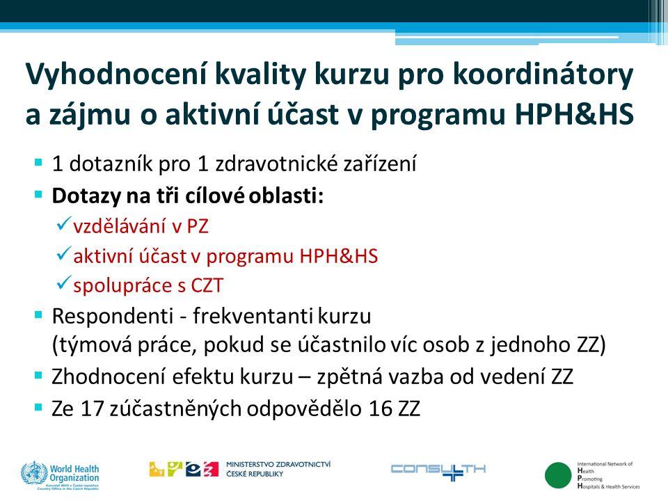 Vyhodnocení kvality kurzu pro koordinátory a zájmu o aktivní účast v programu HPH&HS  1 dotazník pro 1 zdravotnické zařízení  Dotazy na tři cílové o