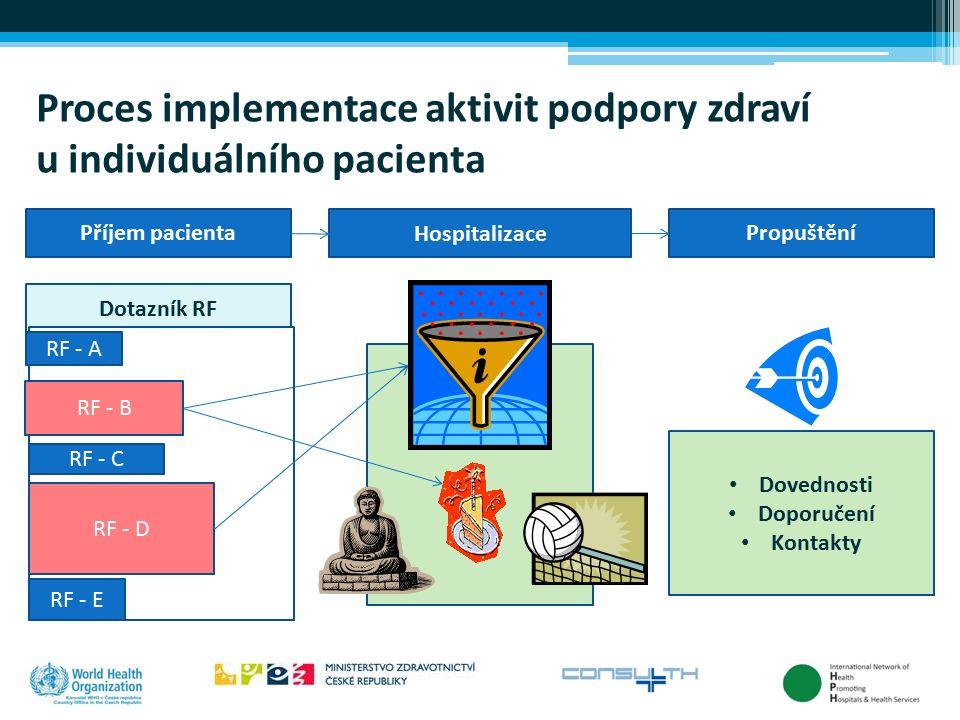 Proces implementace aktivit podpory zdraví u individuálního pacienta Příjem pacienta Hospitalizace Propuštění Dotazník RF RF - A RF - B RF - C RF - D
