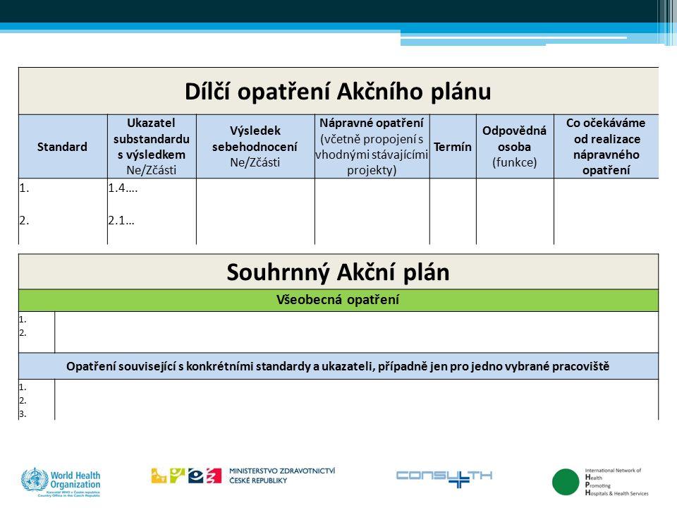 Dílčí opatření Akčního plánu Standard Ukazatel substandardu s výsledkem Ne/Zčásti Výsledek sebehodnocení Ne/Zčásti Nápravné opatření (včetně propojení