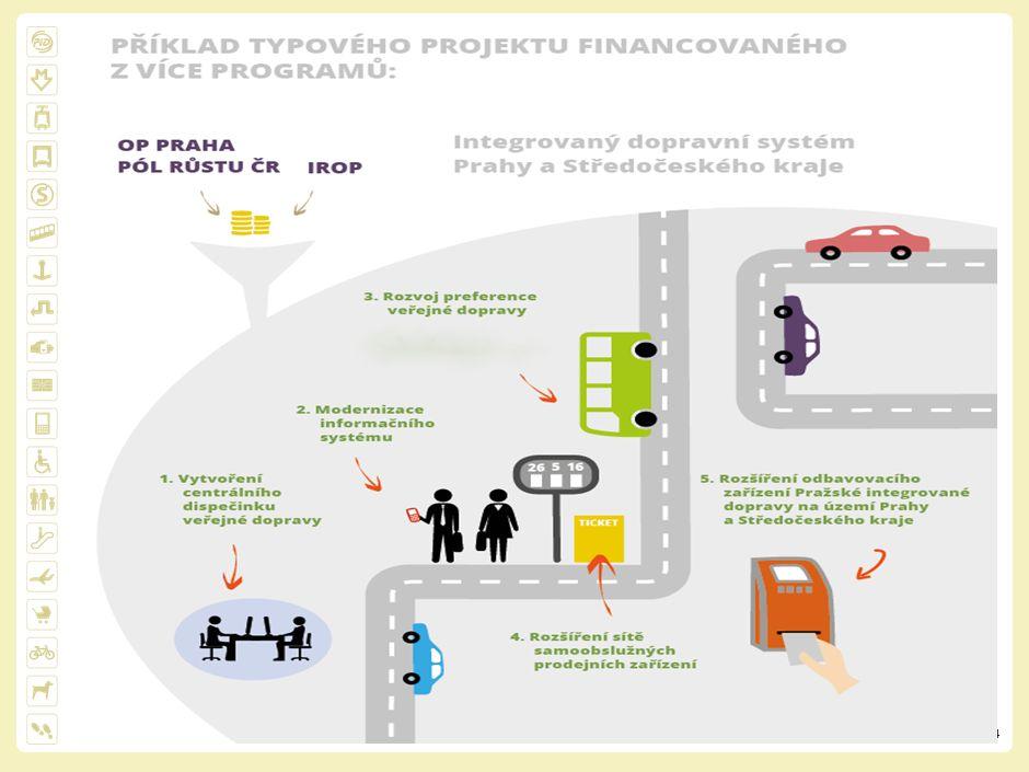 5 Centrální dispečink - Informace cestujícím v reálném čase o skutečné poloze jednotlivých spojů, a to nejen pro zastávkové informační systémy, ale i pro připravované mobilní aplikace - Automatická informace pro řidiče v místech garantovaných přestupů - Podpora dispečerského řízení - Kontrola provedených výkonů pro objednatele Příklad odesílání zpráv do MPV z vozidel smluvních dopravců prostřednictvím GSM