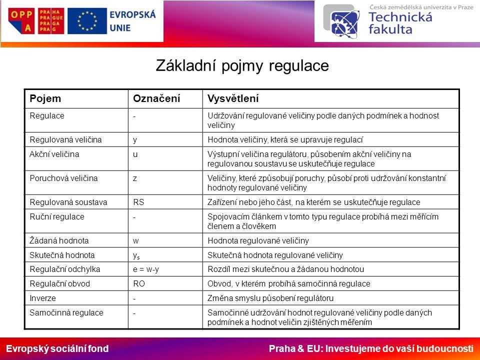 Evropský sociální fond Praha & EU: Investujeme do vaší budoucnosti Základní pojmy regulace PojemOznačeníVysvětlení Regulace-Udržování regulované veličiny podle daných podmínek a hodnost veličiny Regulovaná veličinayHodnota veličiny, která se upravuje regulací Akční veličinauVýstupní veličina regulátoru, působením akční veličiny na regulovanou soustavu se uskutečňuje regulace Poruchová veličinazVeličiny, které způsobují poruchy, působí proti udržování konstantní hodnoty regulované veličiny Regulovaná soustavaRSZařízení nebo jëho část, na kterém se uskutečňuje regulace Ruční regulace-Spojovacím článkem v tomto typu regulace probíhá mezi měřícím členem a člověkem Žádaná hodnotawHodnota regulované veličiny Skutečná hodnotaysys Skutečná hodnota regulované veličiny Regulační odchylkae = w-yRozdíl mezi skutečnou a žádanou hodnotou Regulační obvodROObvod, v kterém probíhá samočinná regulace Inverze-Změna smyslu působení regulátoru Samočinná regulace-Samočinné udržování hodnot regulované veličiny podle daných podmínek a hodnot veličin zjištěných měřením