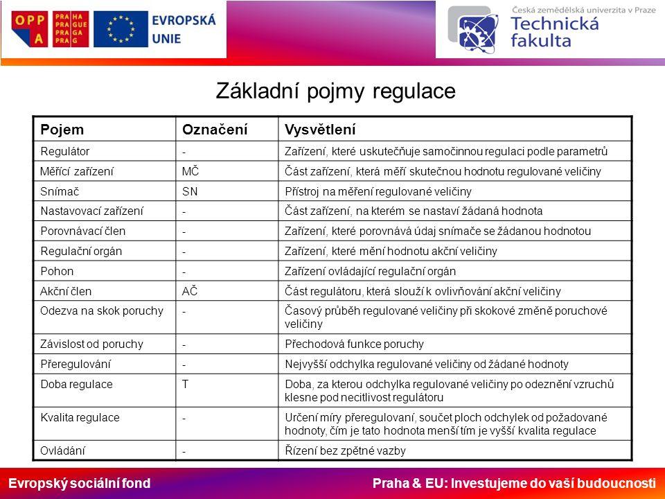 Evropský sociální fond Praha & EU: Investujeme do vaší budoucnosti Základní pojmy regulace PojemOznačeníVysvětlení Regulátor-Zařízení, které uskutečňuje samočinnou regulaci podle parametrů Měřící zařízeníMČČást zařízení, která měří skutečnou hodnotu regulované veličiny SnímačSNPřístroj na měření regulované veličiny Nastavovací zařízení-Část zařízení, na kterém se nastaví žádaná hodnota Porovnávací člen-Zařízení, které porovnává údaj snímače se žádanou hodnotou Regulační orgán-Zařízení, které mění hodnotu akční veličiny Pohon-Zařízení ovládající regulační orgán Akční členAČČást regulátoru, která slouží k ovlivňování akční veličiny Odezva na skok poruchy-Časový průběh regulované veličiny při skokové změně poruchové veličiny Závislost od poruchy-Přechodová funkce poruchy Přeregulování-Nejvyšší odchylka regulované veličiny od žádané hodnoty Doba regulaceTDoba, za kterou odchylka regulované veličiny po odeznění vzruchů klesne pod necitlivost regulátoru Kvalita regulace-Určení míry přeregulovaní, součet ploch odchylek od požadované hodnoty, čím je tato hodnota menší tím je vyšší kvalita regulace Ovládání-Řízení bez zpětné vazby