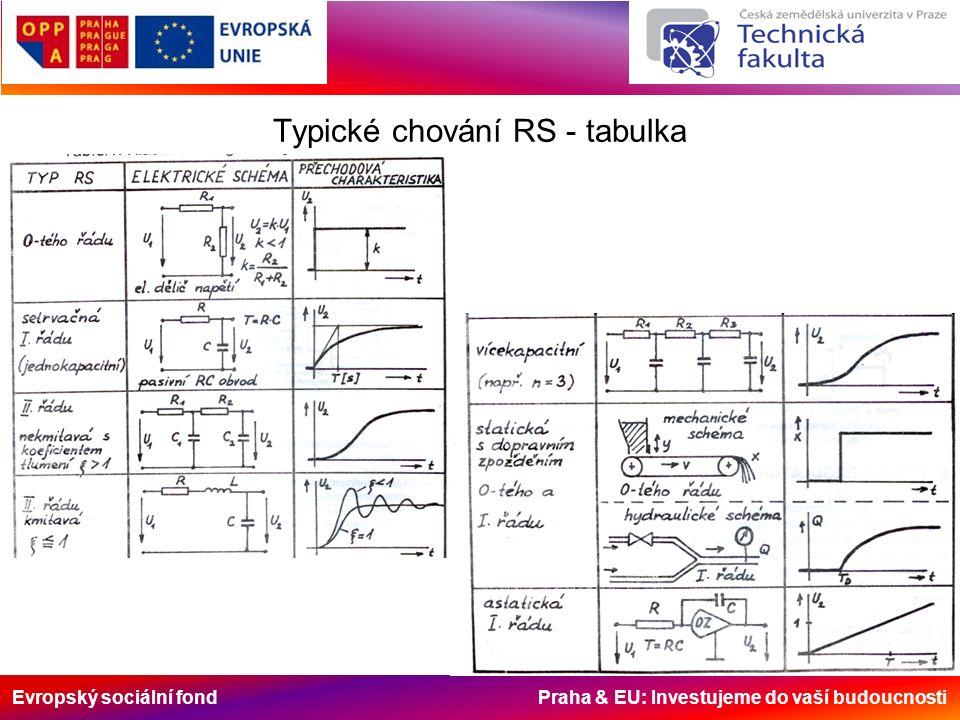 Evropský sociální fond Praha & EU: Investujeme do vaší budoucnosti Typické chování RS - tabulka