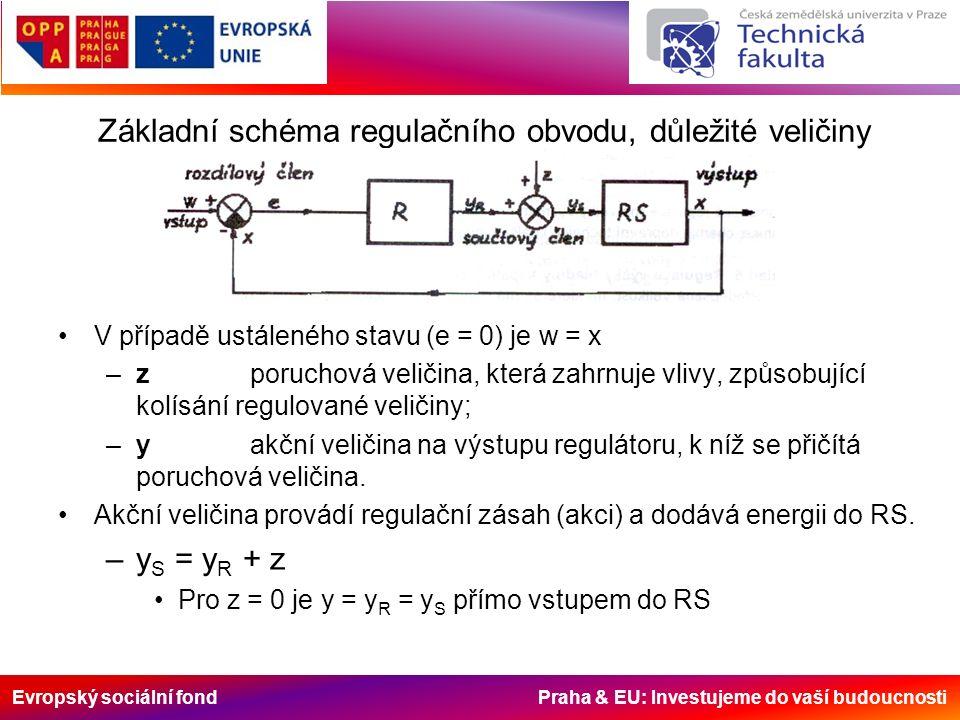 Evropský sociální fond Praha & EU: Investujeme do vaší budoucnosti Základní schéma regulačního obvodu, důležité veličiny V případě ustáleného stavu (e = 0) je w = x –zporuchová veličina, která zahrnuje vlivy, způsobující kolísání regulované veličiny; –yakční veličina na výstupu regulátoru, k níž se přičítá poruchová veličina.