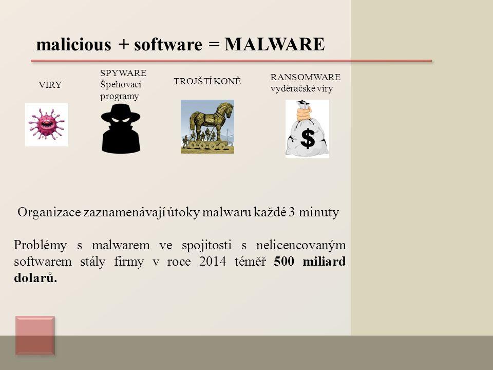 malicious + software = MALWARE VIRY SPYWARE Špehovací programy TROJŠTÍ KONĚ RANSOMWARE vyděračské viry Organizace zaznamenávají útoky malwaru každé 3 minuty Problémy s malwarem ve spojitosti s nelicencovaným softwarem stály firmy v roce 2014 téměř 500 miliard dolarů.