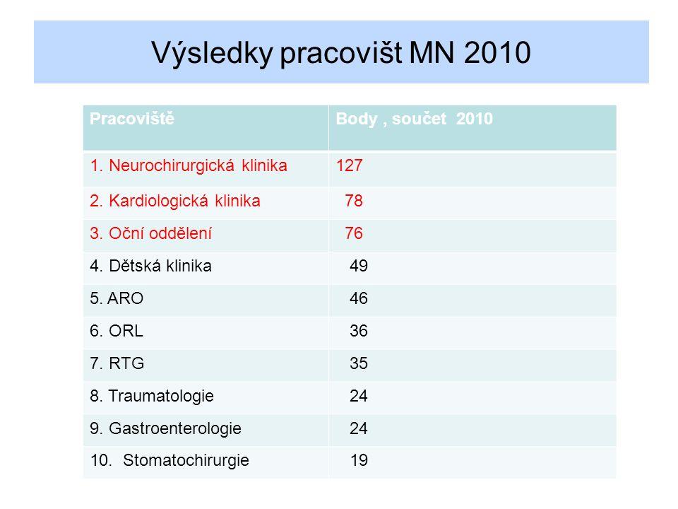 Výsledky pracovišt MN 2010 PracovištěBody, součet 2010 1.