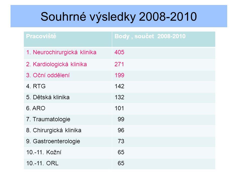 Souhrné výsledky 2008-2010 PracovištěBody, součet 2008-2010 1.
