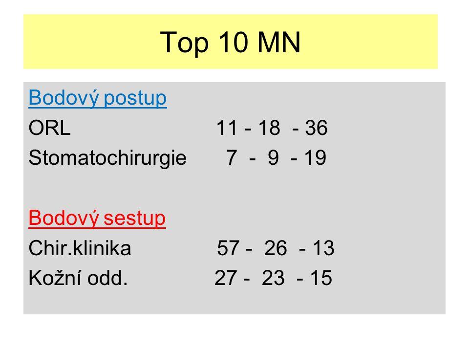 Top 10 MN Bodový postup ORL 11 - 18 - 36 Stomatochirurgie 7 - 9 - 19 Bodový sestup Chir.klinika 57 - 26 - 13 Kožní odd.