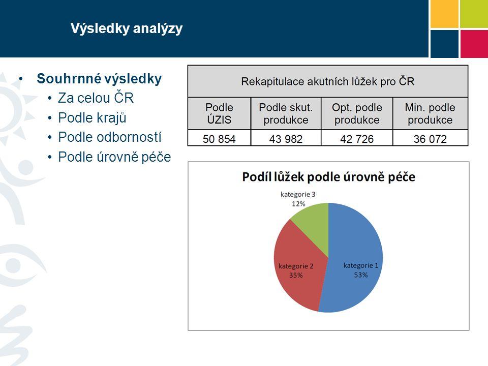 Výsledky analýzy Souhrnné výsledky Za celou ČR Podle krajů Podle odborností Podle úrovně péče