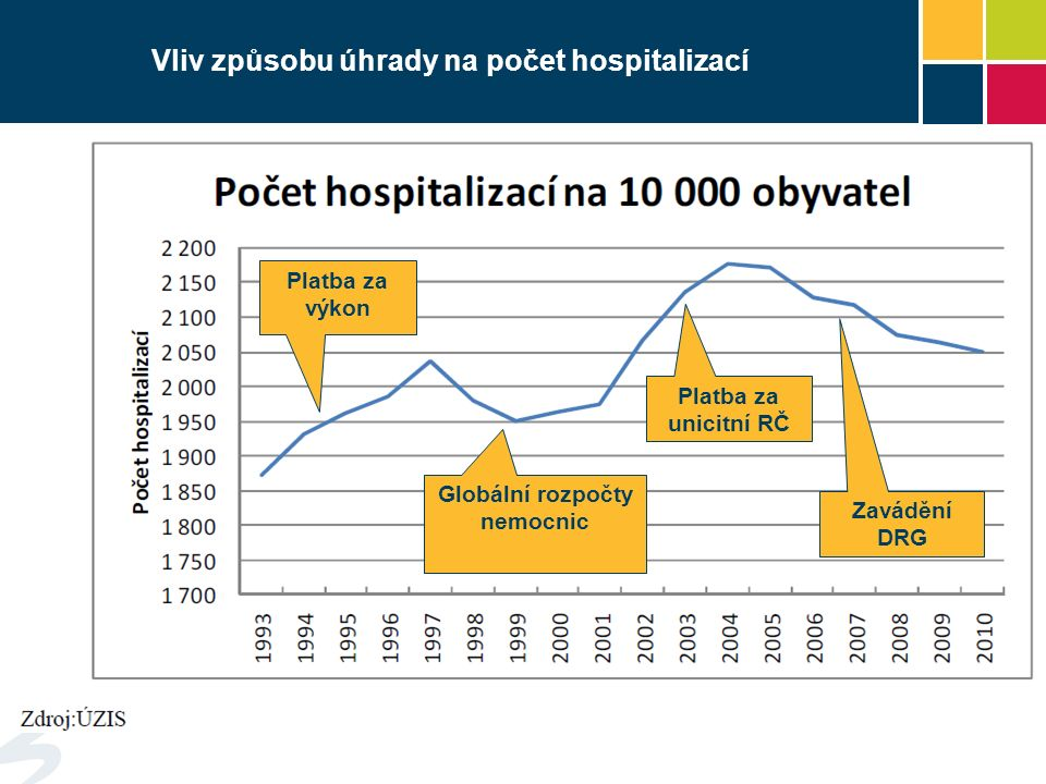 Platba za výkon Globální rozpočty nemocnic Platba za unicitní RČ Zavádění DRG Vliv způsobu úhrady na počet hospitalizací