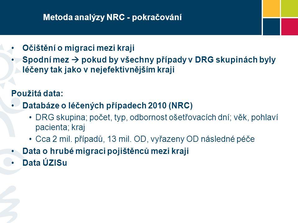 Metoda analýzy NRC - pokračování Očištění o migraci mezi kraji Spodní mez  pokud by všechny případy v DRG skupinách byly léčeny tak jako v nejefektivnějším kraji Použitá data: Databáze o léčených případech 2010 (NRC) DRG skupina; počet, typ, odbornost ošetřovacích dní; věk, pohlaví pacienta; kraj Cca 2 mil.