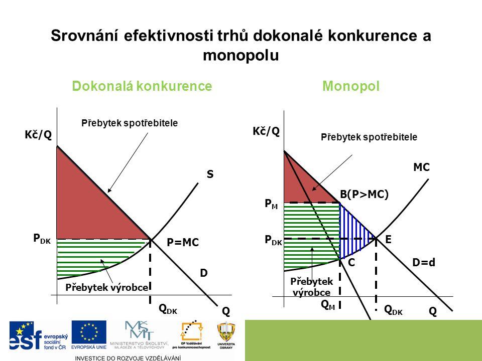 Neefektivnost monopolu monopol je ve srovnání s DK neefektivní tržní struktura Výrobní (ne)efektivnost - monopol nevyrábí s minimálními AC (ani v dlou